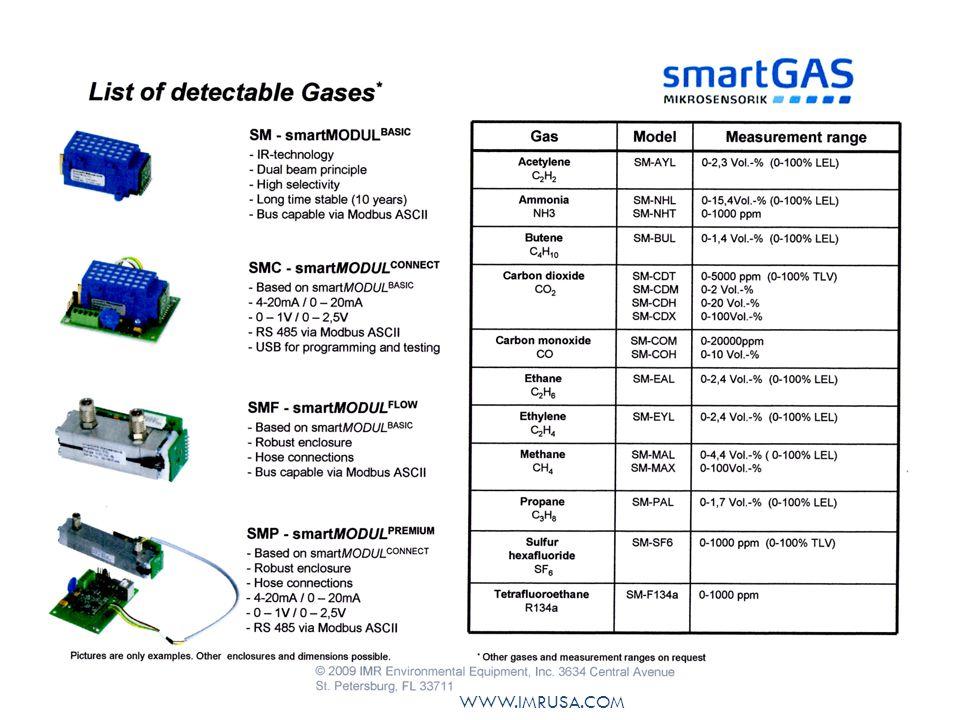 SmartMODUL Basic Dual beam operation (NDIR) Open collector outputs Digital interface via μ - controller Dimensions 62 mm x 37 mm x 30 mm High precision, compact IR-gas sensor WWW.IMRUSA.COM