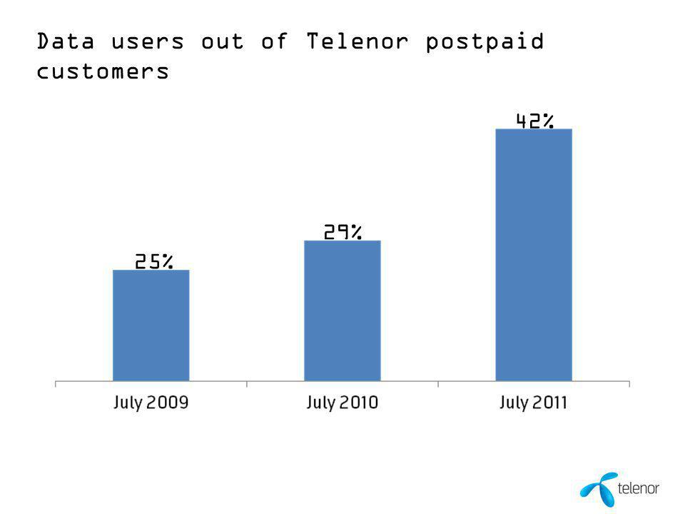 10 00 Month 0000 42% Data users out of Telenor postpaid customers 25% 29%