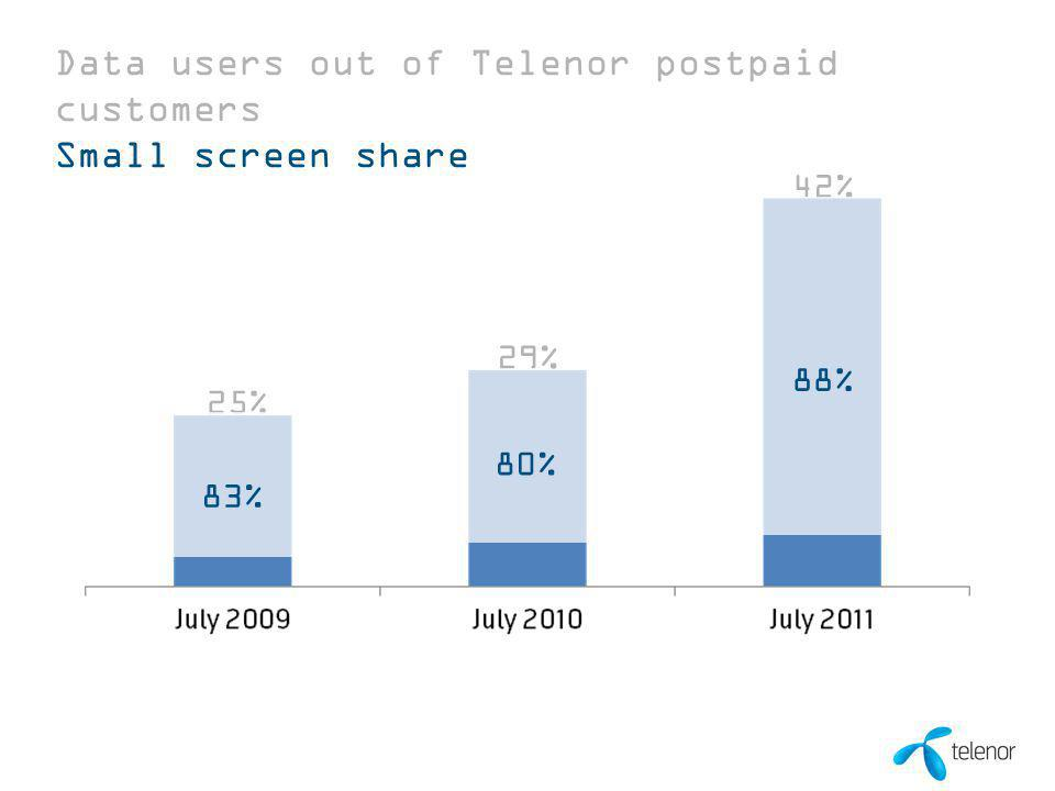 11 00 Month 0000 42% Data users out of Telenor postpaid customers Small screen share 25% 29% 80% 88% 83%