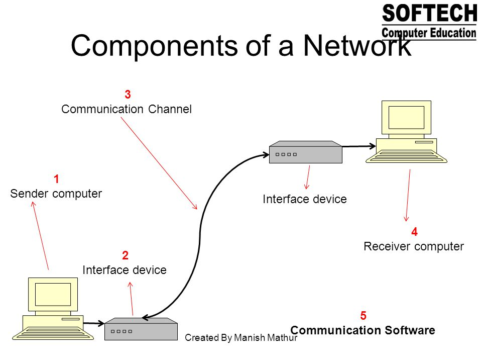 Components of a Network 1 Sender computer 2 Interface device 4 Receiver computer Interface device 3 Communication Channel 5 Communication Software Created By Manish Mathur