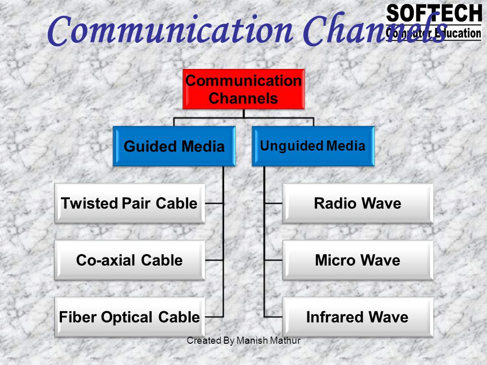 Communication Channels Communication Channels Guided Media Twisted Pair Cable Co-axial Cable Fiber Optical Cable Unguided Media Radio Wave Micro Wave Infrared Wave Created By Manish Mathur