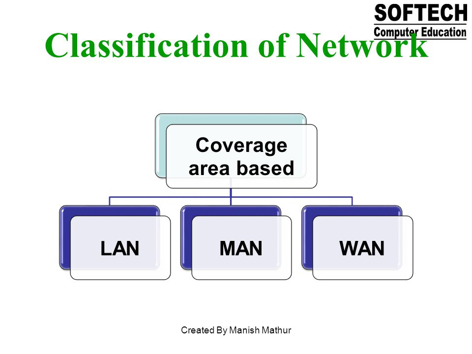 Coverage area based LANMANWAN Classification of Network Created By Manish Mathur