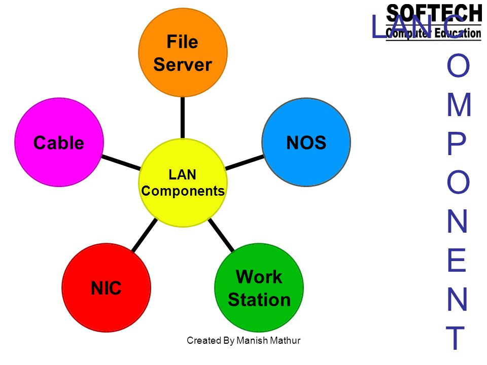 LAN Components File Server NOS Work Station NICCable LAN C O M P O N E N T Created By Manish Mathur