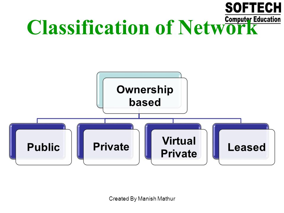 Ownership based Public Private Virtual Private Leased Classification of Network Created By Manish Mathur