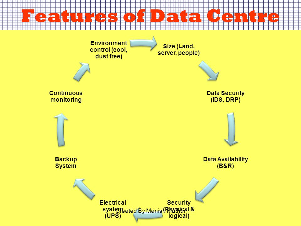 Features of Data Centre Size (Land, server, people) Data Security (IDS, DRP) Data Availability (B&R) Security (Physical & logical) Electrical system (UPS) Backup System Continuous monitoring Environment control (cool, dust free) Created By Manish Mathur