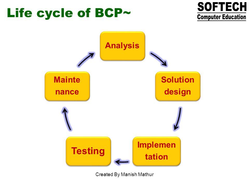 Life cycle of BCP~ Analysis Solution design Implemen tation Testing Mainte nance Created By Manish Mathur