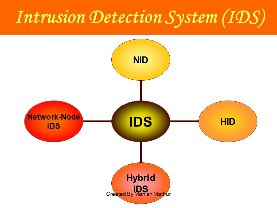Intrusion Detection System (IDS) IDS NIDHID Hybrid IDS Network- Node IDS Created By Manish Mathur