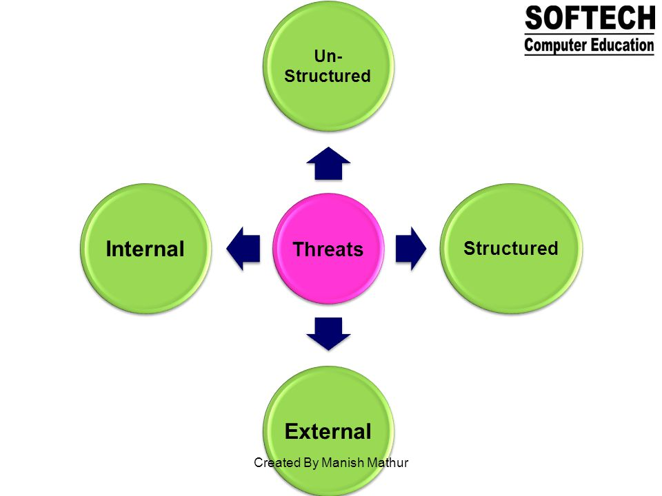 Threats Un- Structured Structured ExternalInternal Created By Manish Mathur