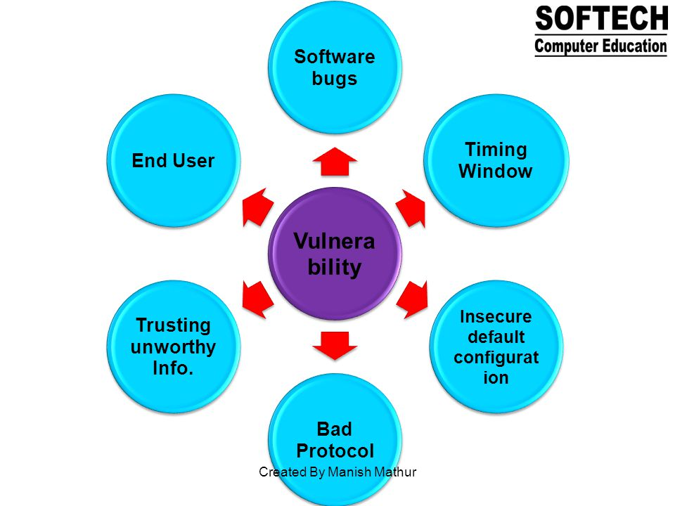 Vulnera bility Software bugs Timing Window Insecure default configurat ion Bad Protocol Trusting unworthy Info.