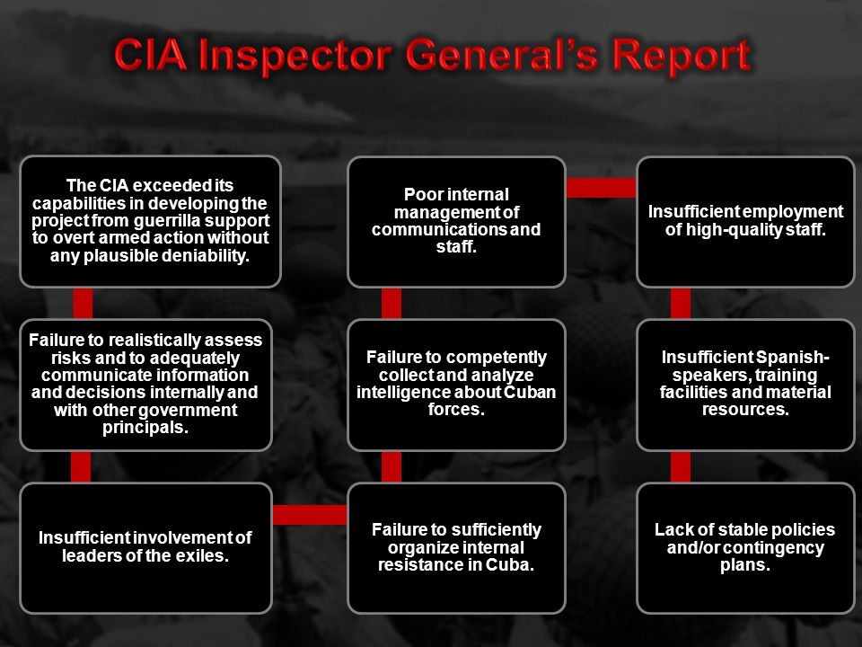 The CIA exceeded its capabilities in developing the project from guerrilla support to overt armed action without any plausible deniability.