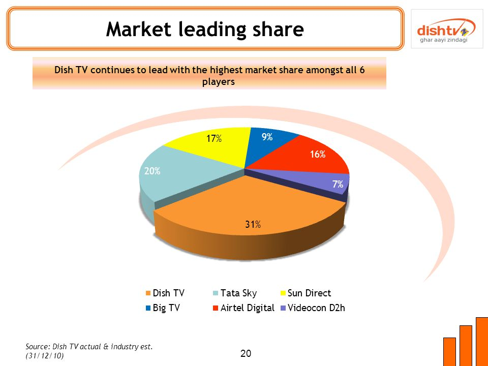 Market leading share 20 Dish TV continues to lead with the highest market share amongst all 6 players Source: Dish TV actual & industry est.