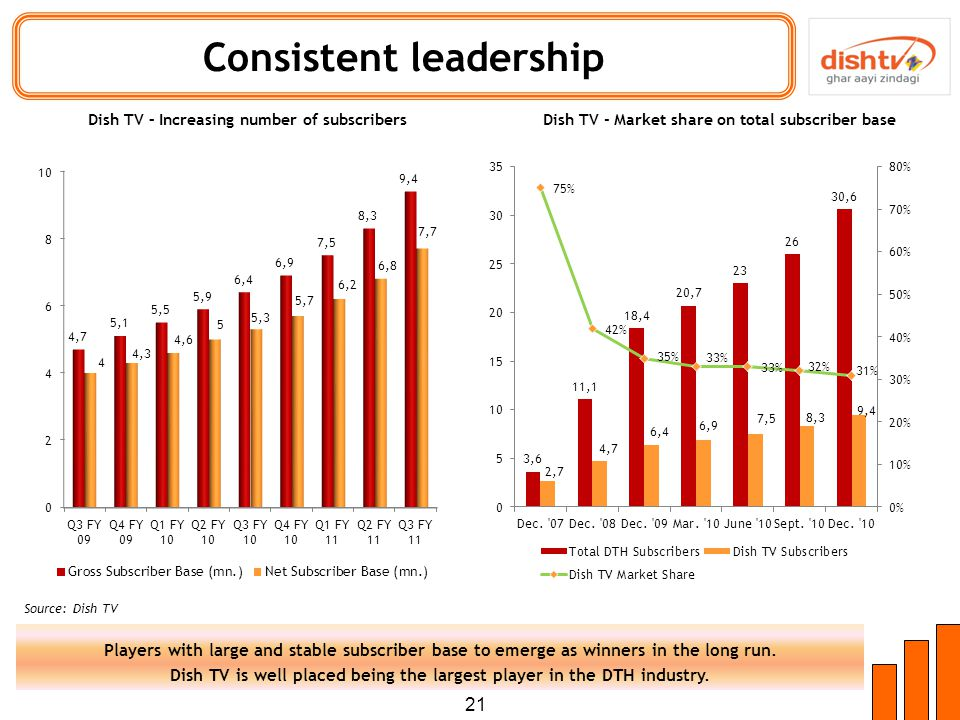 21 Consistent leadership Players with large and stable subscriber base to emerge as winners in the long run.