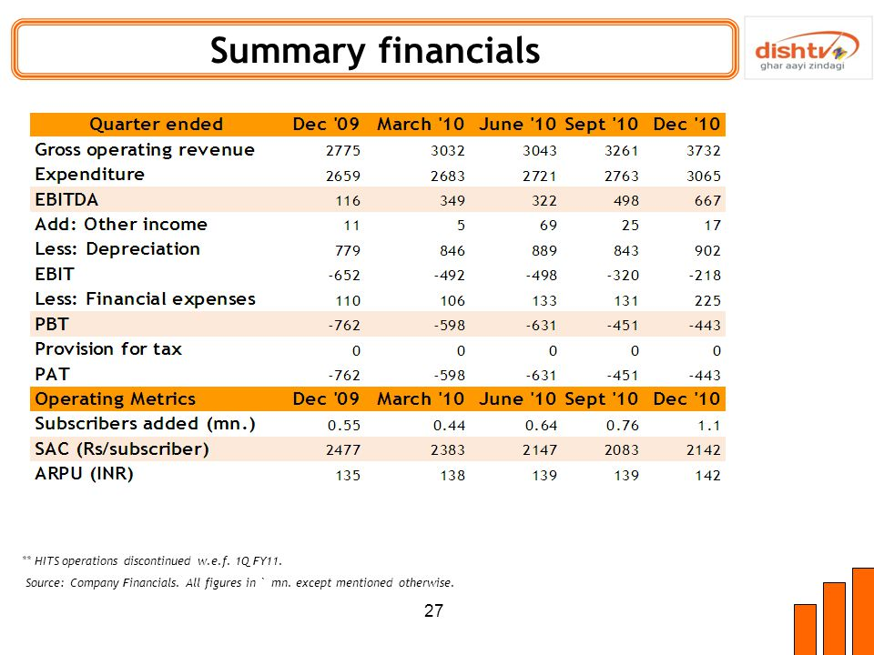 27 Summary financials ** HITS operations discontinued w.e.f.