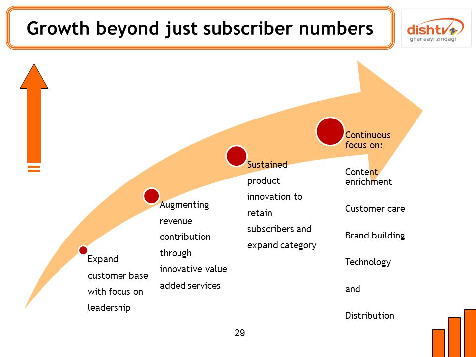 Expand customer base with focus on leadership Augmenting revenue contribution through innovative value added services Sustained product innovation to retain subscribers and expand category Continuous focus on: Content enrichment Customer care Brand building Technology and Distribution Growth beyond just subscriber numbers 29