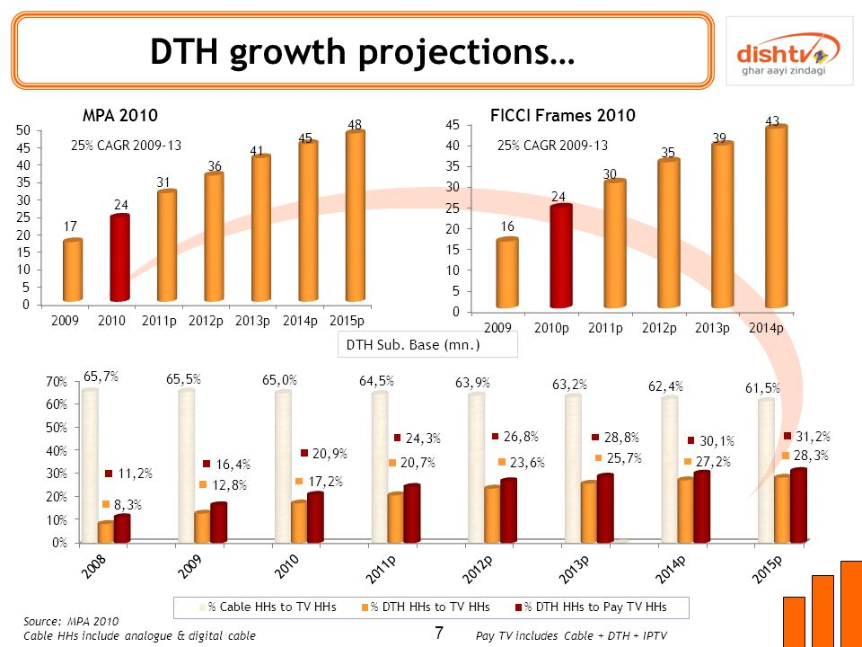DTH growth projections… 7 DTH Sub.