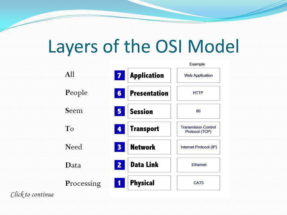 Click to continue Layers of the OSI Model All People Seem To Need Data Processing
