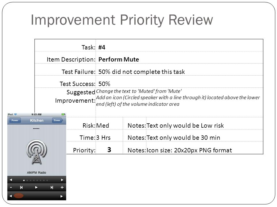 Improvement Priority Review Task:#4 Item Description:Perform Mute Test Failure:50% did not complete this task Test Success:50% Suggested Improvement: Change the text to Muted from Mute Add an icon (Circled speaker with a line through it) located above the lower end (left) of the volume indicator area Risk:MedNotes:Text only would be Low risk Time:3 HrsNotes:Text only would be 30 min Priority: 3 Notes:Icon size: 20x20px PNG format