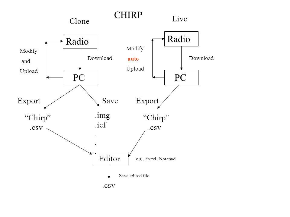 Radio PC Download Clone ExportSave Chirp.img.csv.icf...... Live Radio PC Download Export Chirp.csv CHIRP Modify and Upload Modify auto Upload Editor.c