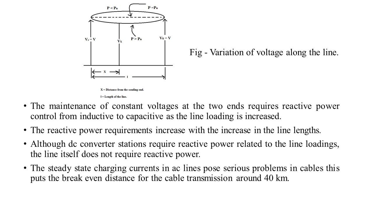 The maintenance of constant voltages at the two ends requires reactive power control from inductive to capacitive as the line loading is increased. Th