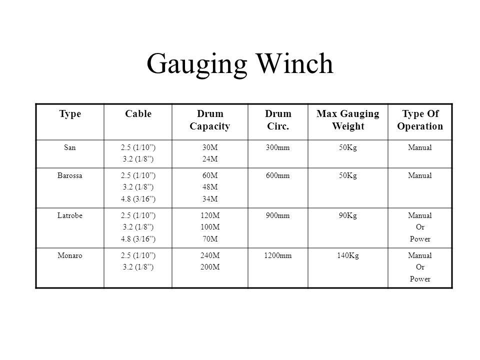 Gauging Winch TypeCableDrum Capacity Drum Circ.