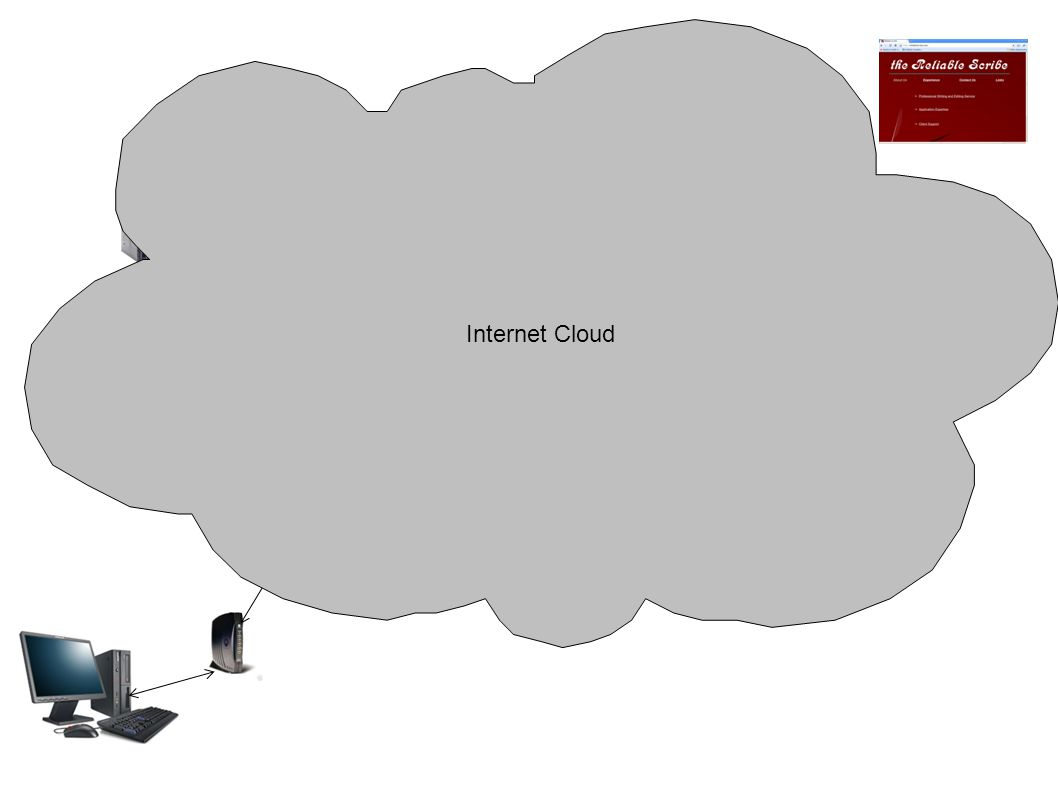 Web Site Server DNS ISP Server Router Internet Cloud
