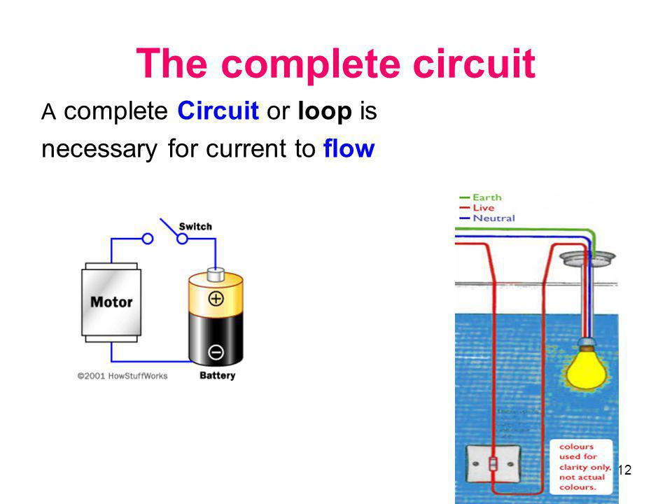 12 The complete circuit A complete Circuit or loop is necessary for current to flow
