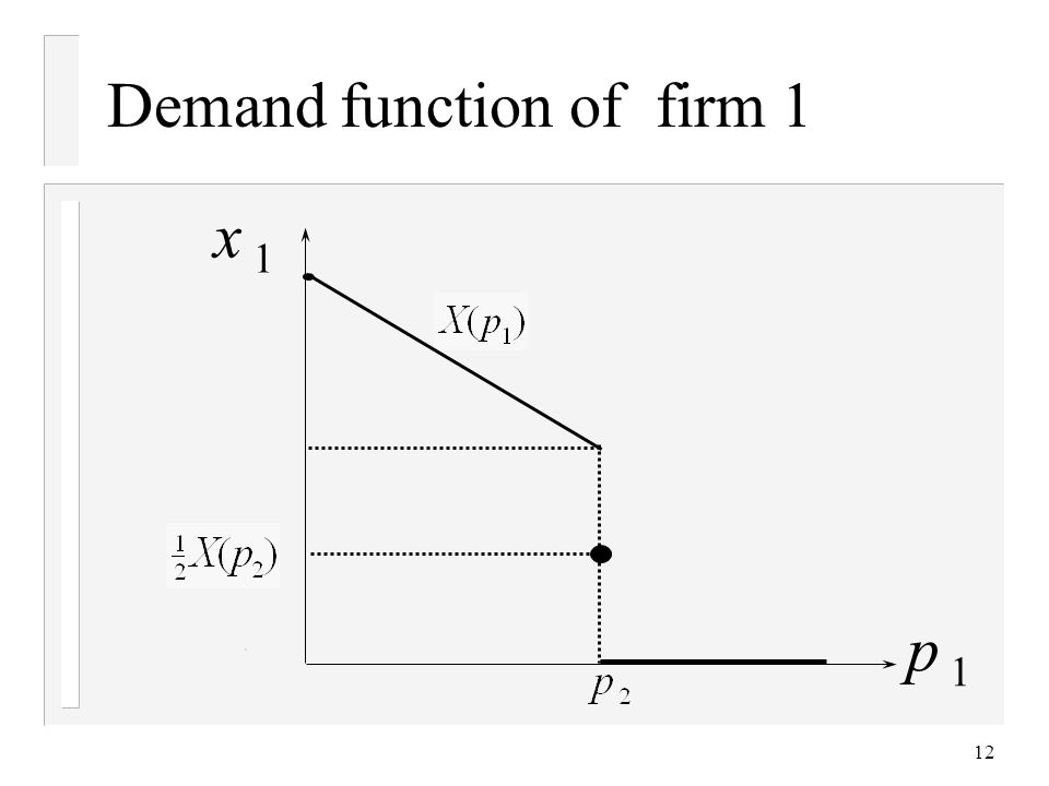 12 Demand function of firm 1 x 1 p 1