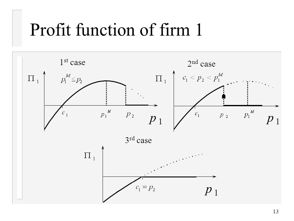 13 Profit function of firm 1 p 1 1 st case 2 nd case 3 rd case p 1