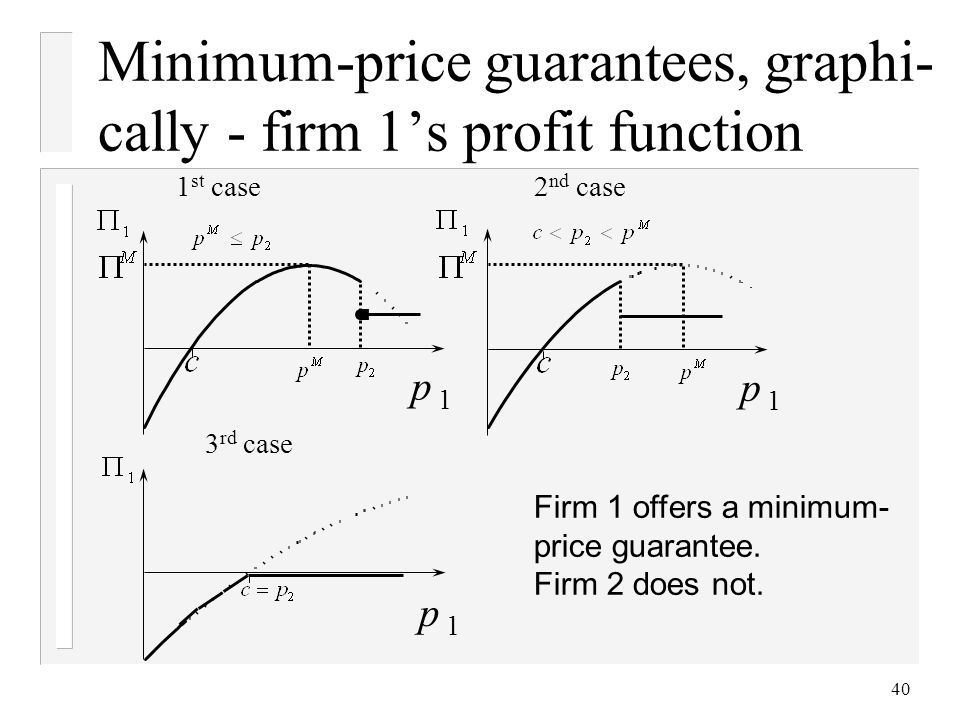 40 Minimum-price guarantees, graphi- cally - firm 1s profit function 1 st case2 nd case p 1 3 rd case p 1 Firm 1 offers a minimum- price guarantee.