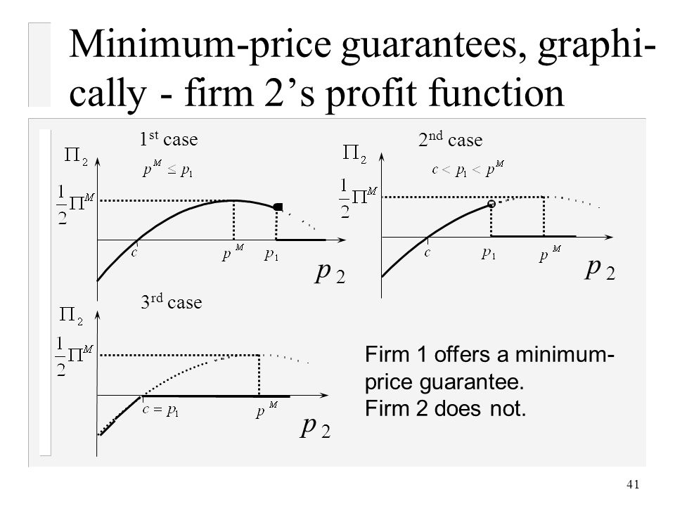 41 Minimum-price guarantees, graphi- cally - firm 2s profit function 1 st case 2 nd case 3 rd case p 2 Firm 1 offers a minimum- price guarantee.