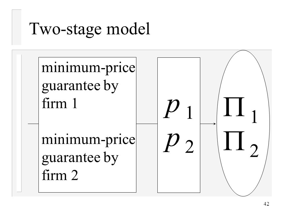 42 Two-stage model 1 2 minimum-price guarantee by firm 1 minimum-price guarantee by firm 2 p 1 p 2