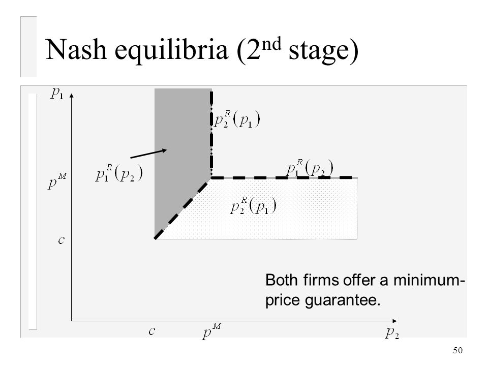 50 Nash equilibria (2 nd stage) Both firms offer a minimum- price guarantee.