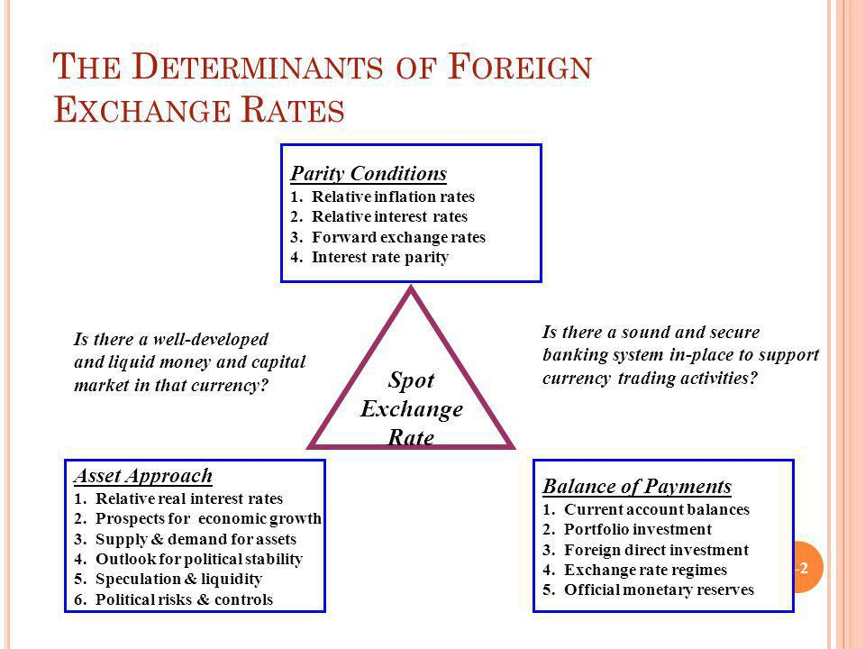T HE D ETERMINANTS OF F OREIGN E XCHANGE R ATES 1-2 Parity Conditions 1. Relative inflation rates 2. Relative interest rates 3. Forward exchange rates