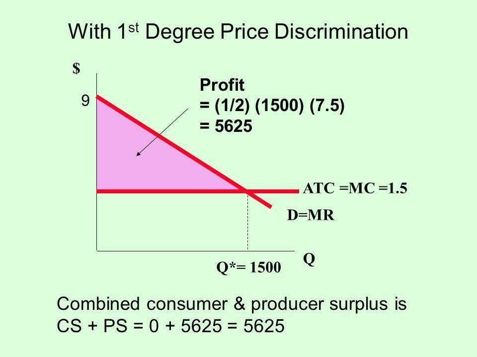 With 1 st Degree Price Discrimination $ Q D=MR Q*= 1500 ATC =MC =1.5 Profit = (1/2) (1500) (7.5) = 5625 9 Combined consumer & producer surplus is CS +