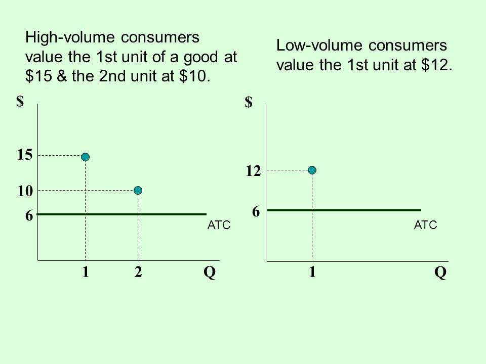 High-volume consumers value the 1st unit of a good at $15 & the 2nd unit at $10. $ Q12 15 10 $ Q 1 12 Low-volume consumers value the 1st unit at $12.