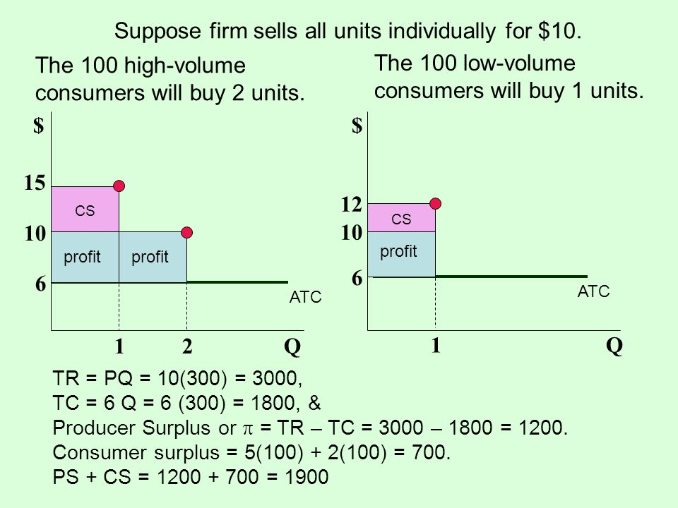 The 100 high-volume consumers will buy 2 units. The 100 low-volume consumers will buy 1 units. Suppose firm sells all units individually for $10. TR =