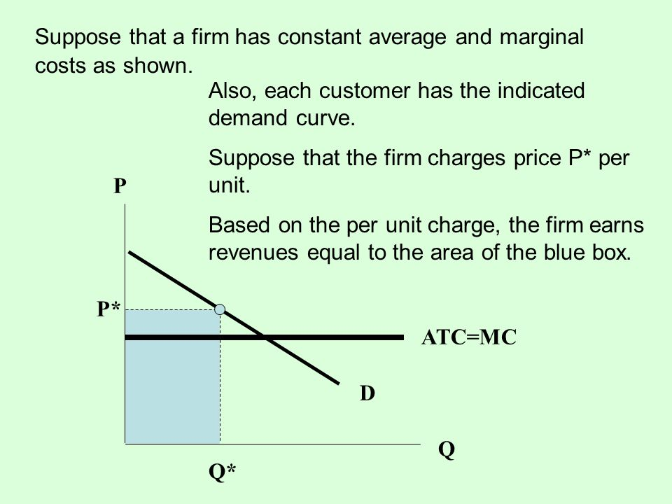 Suppose that a firm has constant average and marginal costs as shown. P D ATC=MC Q P* Q* Also, each customer has the indicated demand curve. Suppose t