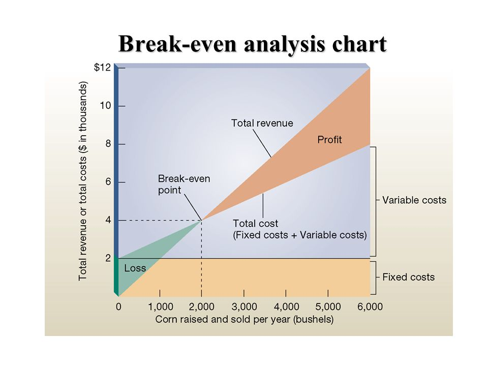 Break-even analysis chart