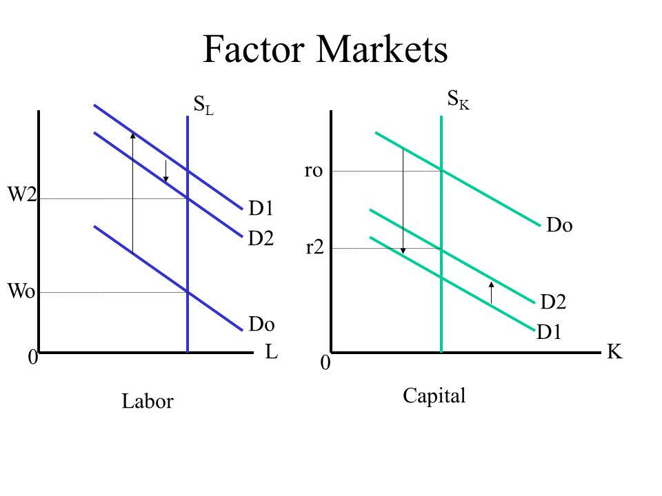 Stolper-Samuelson Theorem A change in the price of a (traded) good results in a more than proportional change, in the same direction, in the price of the factor that is used in the production of that good more intensively; a labor-abundant country specializing (and exporting) the labor intensive good will see an increase in its wages proportionally more than the increase in the relative price of the labor intensive good.