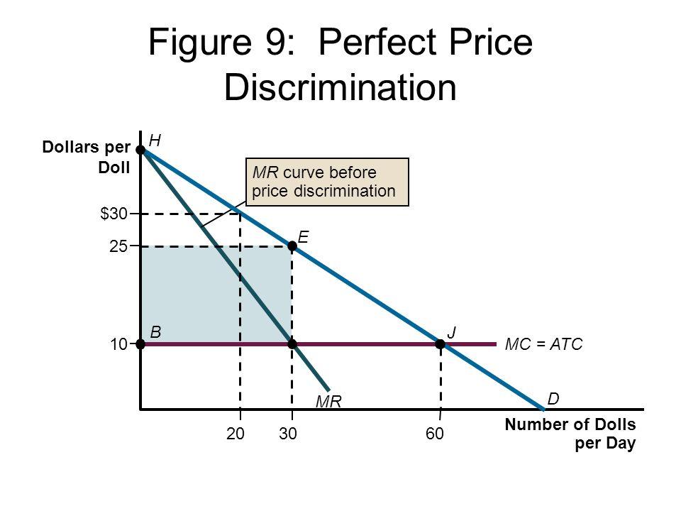 Figure 9: Perfect Price Discrimination Number of Dolls per Day Dollars per Doll E 20 $30 25 10 3060 J B MC = ATC H D MR MR curve before price discrimi