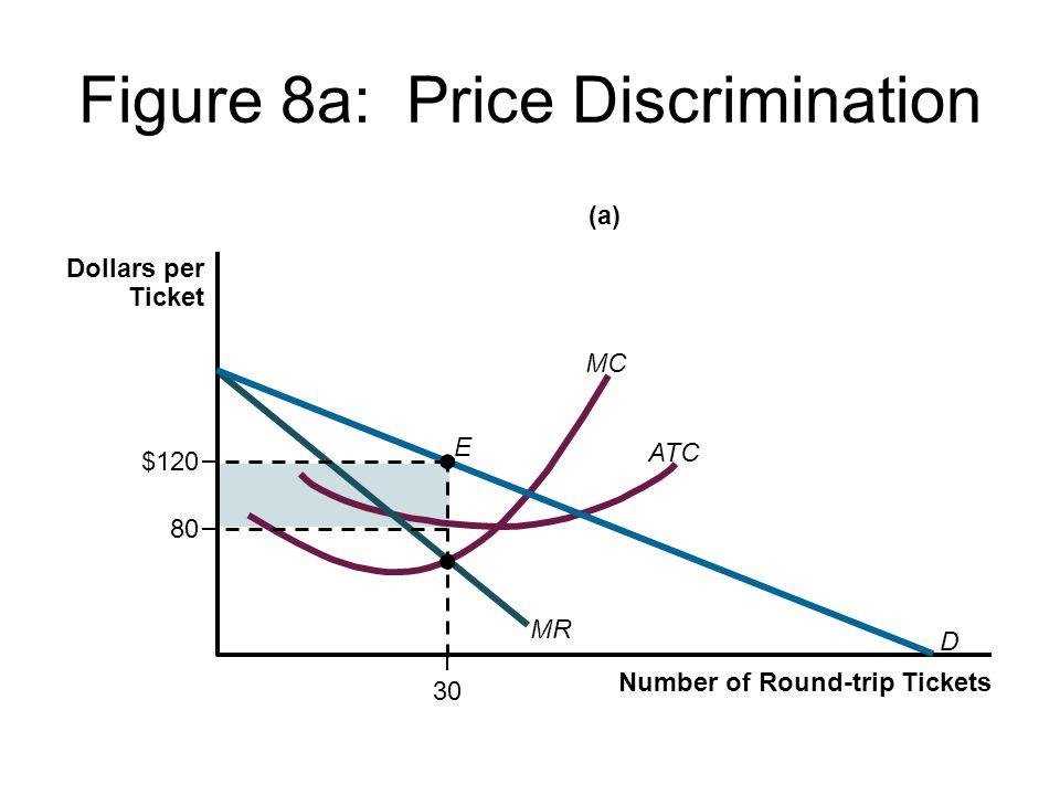 Figure 8a: Price Discrimination 30 E ATC 80 $120 D MR MC (a) Number of Round-trip Tickets Dollars per Ticket