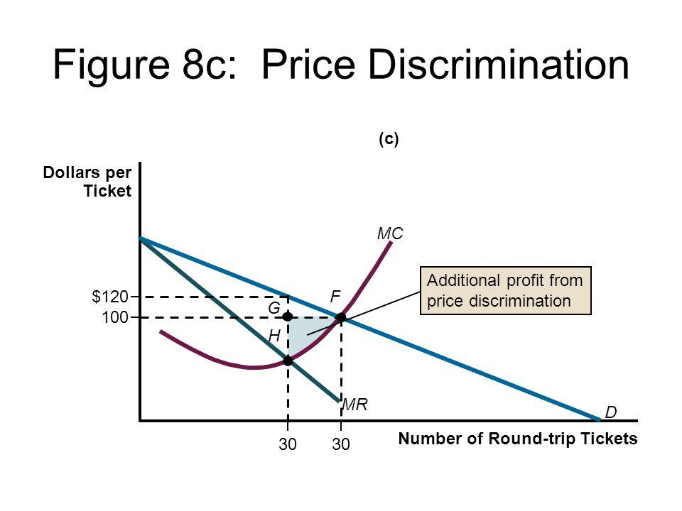 Figure 8c: Price Discrimination Number of Round-trip Tickets Dollars per Ticket $120 D MR MC 30 100 30 F G H Additional profit from price discrimination (c)