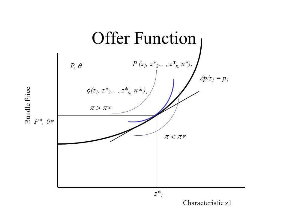 Offer (2) (1) / z i = M / z i - C/ Z i = 0. / z i = ( C/ z i )/M. (2) / = 1 = M / / = 1/M.