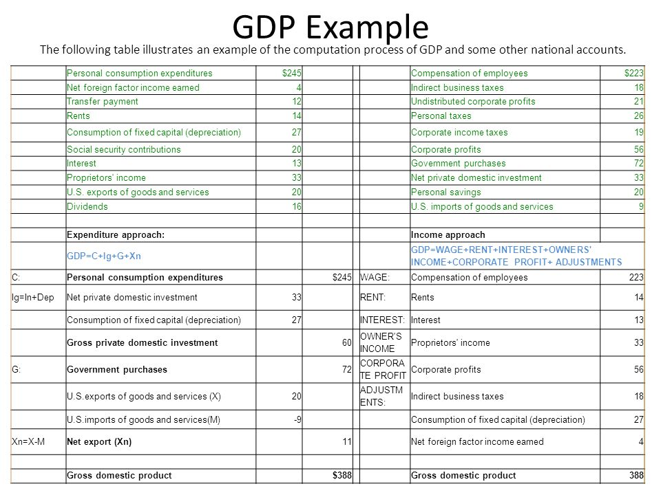 GDP Example The following table illustrates an example of the computation process of GDP and some other national accounts. Personal consumption expend