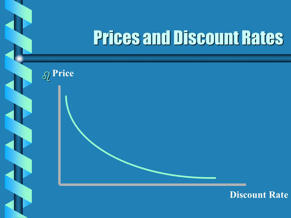 Prices and Discount Rates b Price Discount Rate