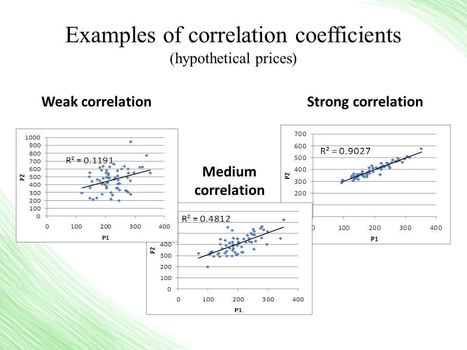 Examples of correlation coefficients (hypothetical prices) Weak correlationStrong correlation Medium correlation