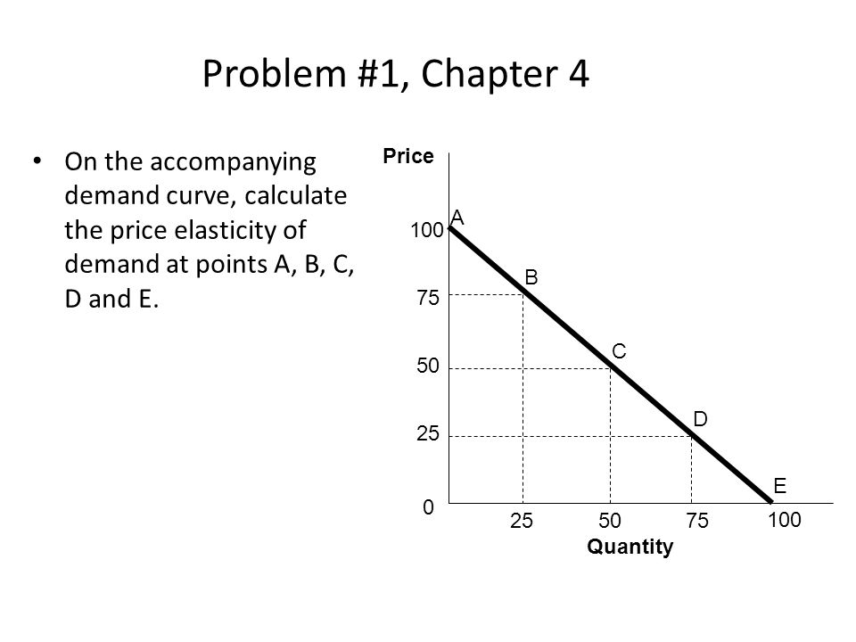 Solution to Problem #3 (3) Right of the midpoint, the price elasticity of demand is inelastic (<1) – Percentage of change in quantity demanded is less than Percentage of change in price – Decreasing the price will only lead to a slight increase in quantity demanded, and thus revenue will go down At the midpoint, – Further change in price will cause total revenue fall – The optimal price is settled at the midpoint of a demand curve Therefore, you should charge $6 for each admission ticket where the total quantity demanded is 3