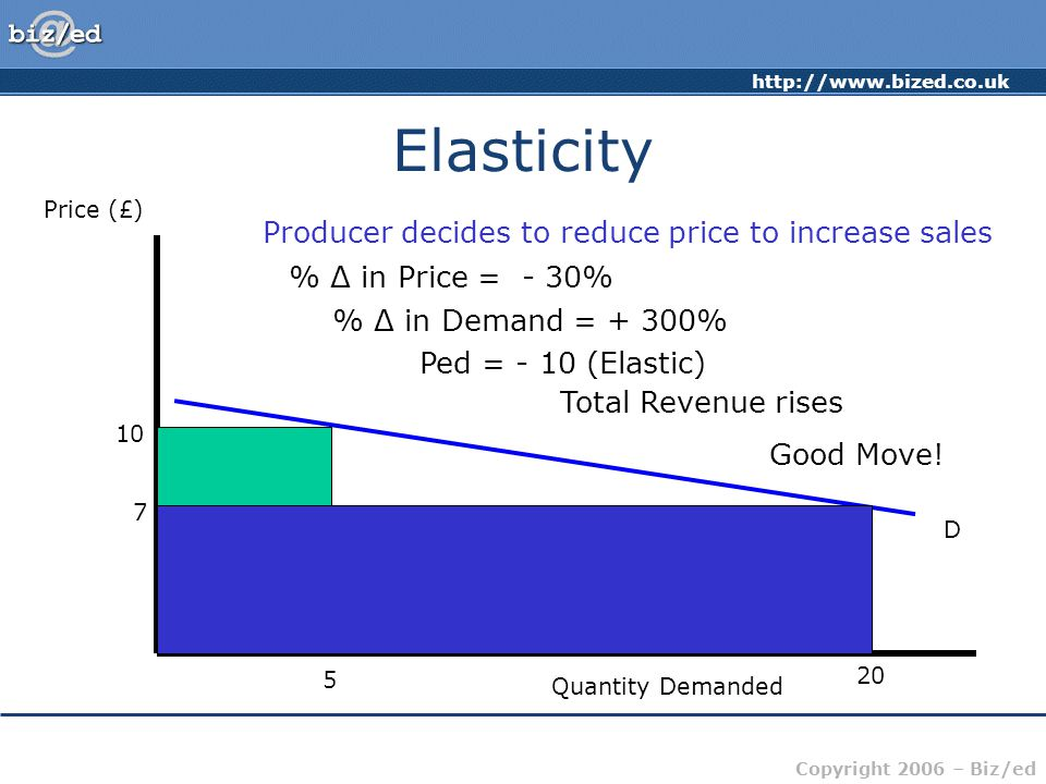 http://www.bized.co.uk Copyright 2006 – Biz/ed Elasticity Price (£) Quantity Demanded D 10 5 20 Producer decides to reduce price to increase sales 7 % Δ in Price = - 30% % Δ in Demand = + 300% Ped = - 10 (Elastic) Total Revenue rises Good Move!