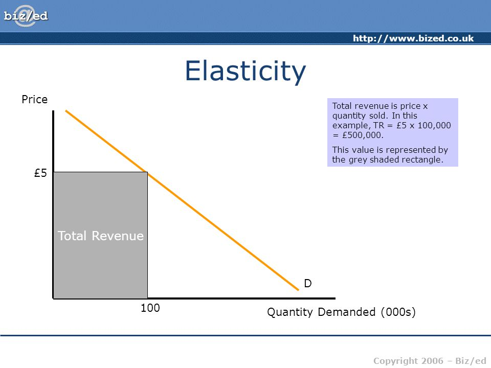 http://www.bized.co.uk Copyright 2006 – Biz/ed Elasticity Price Quantity Demanded (000s) D The importance of elasticity is the information it provides on the effect on total revenue of changes in price.