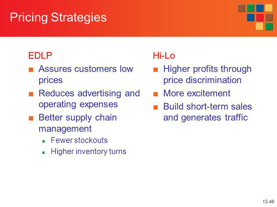 15-46 Pricing Strategies EDLP Assures customers low prices Reduces advertising and operating expenses Better supply chain management Fewer stockouts H